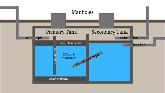 Liquid waste professional underground grease trap